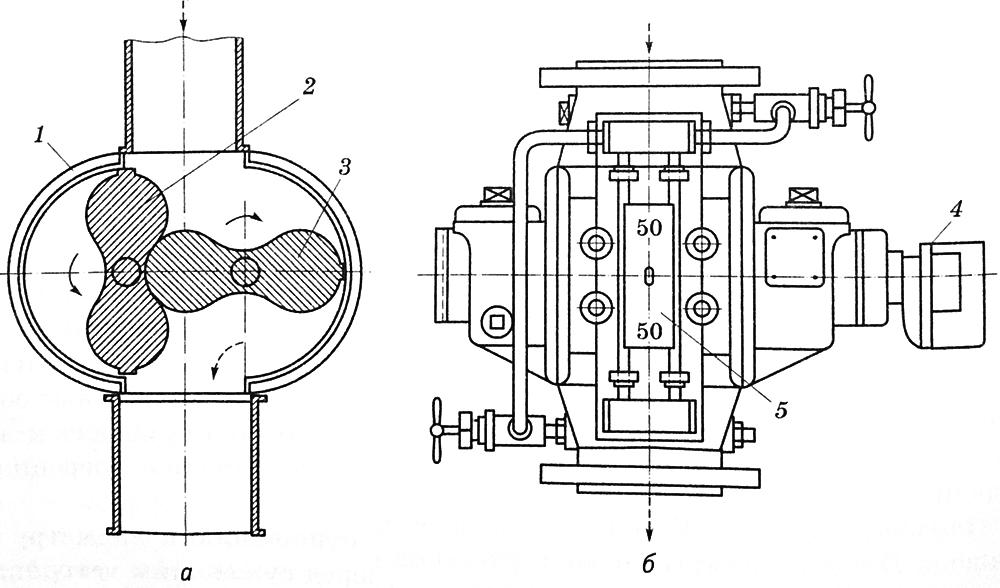 Схематическое изображение ротационного прибора учёта газа, где: 1 – корпус; 2,3 – лопасти