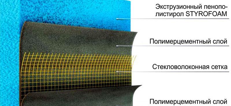 Слои гидроизоляционной панели