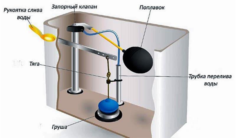Схема устройства унитаза очень простая: движение воды обеспечивается за счёт работы кнопки, поплавка, запорного клапана, груши и трубки