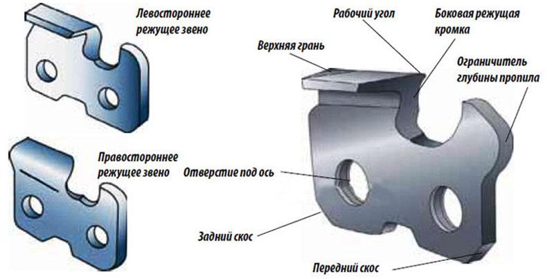 Функциональные части зуба бензопилы и их вид
