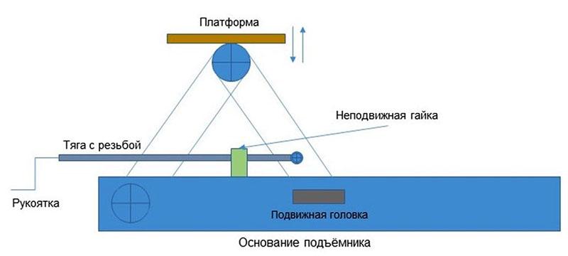 Кинематическая схема самодельного подъёмника