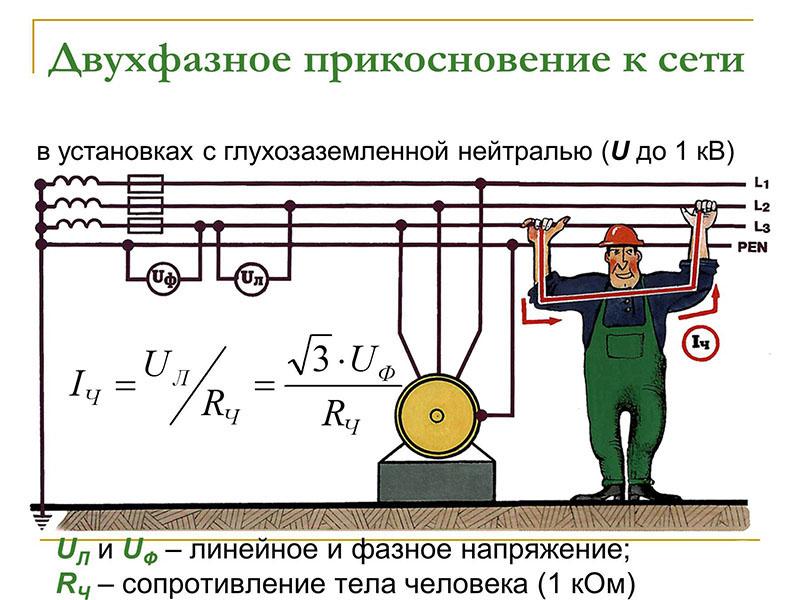 Линейное замыкание между двумя фазными проводниками