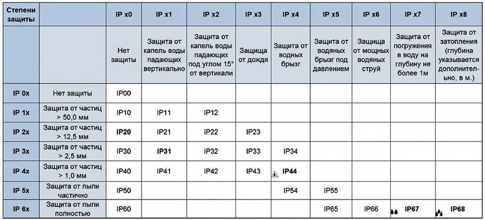 Таблица расшифровки класса защищённости светодиодных лент и иного оборудования