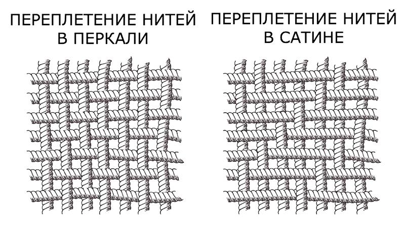 Основное отличие – переплетение нитей