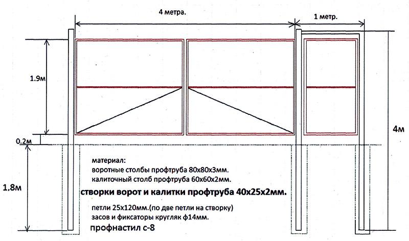 Классическая схема ворот из профнастила