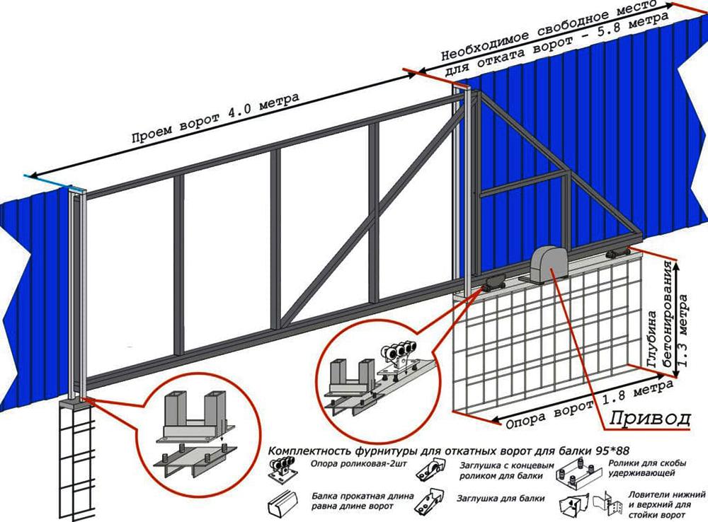 Схема изготовления откатных ворот из профнастила