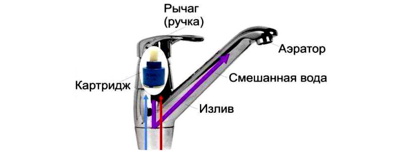 Однорычажный кран-смеситель