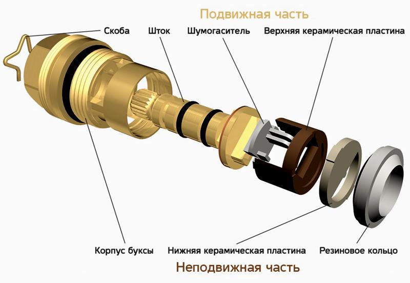 Конструкция кран-буксы с керамическими дисками