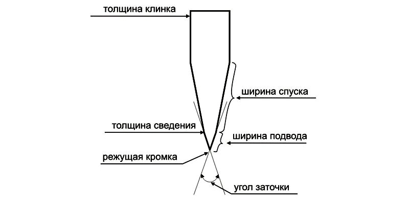 Ширину спуска и ширину подвода обязательно учитывают при выборе способа заточки