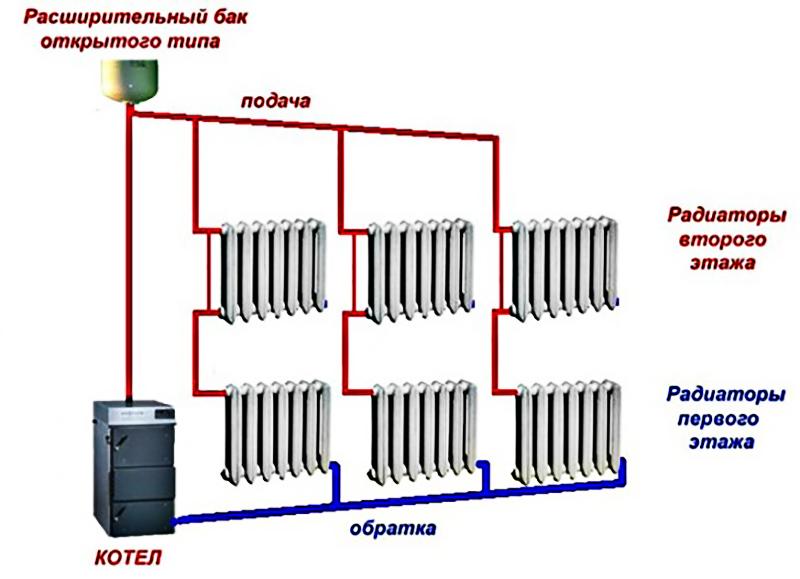 Многостояковая однотрубная система отопления