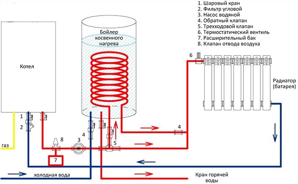 Система отопления с бойлером косвенного нагрева