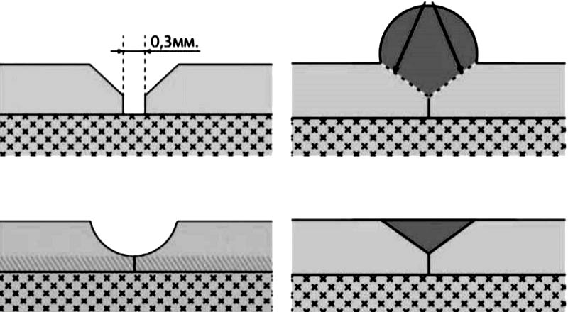 Технологический процесс укладки напольного основания при помощи горячей сварки