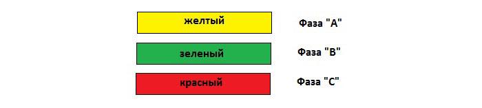 Цветовая маркировка фазных проводов