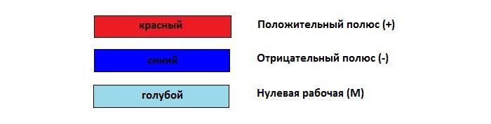 Цветовая маркировка проводов сети постоянного тока