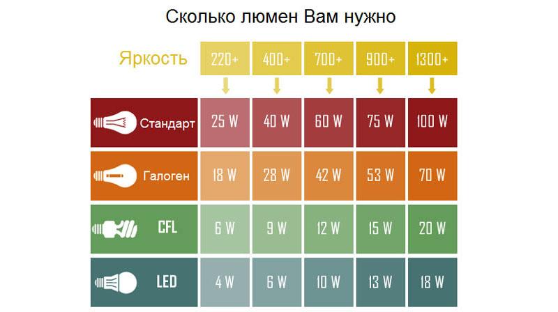 Сравнительные характеристики потребляемой мощности при равной яркости для различных типов ламп