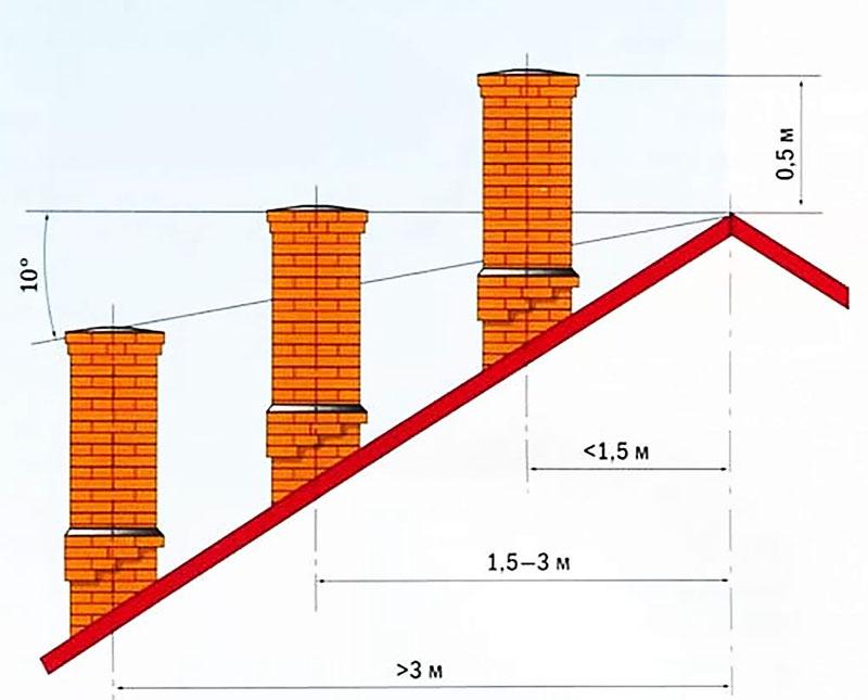 Требования к соотношению формы крыши и высоты дымовой трубы
