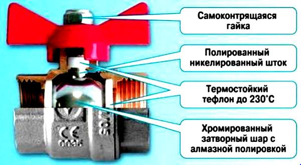 Как перекрыть воду, если заклинил шаровой кран