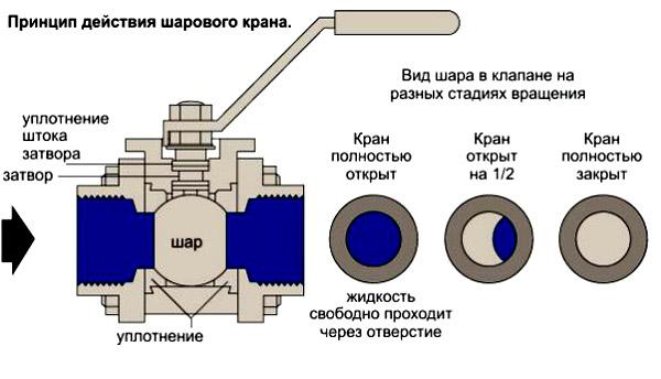 Как устроен и работает шаровой кран