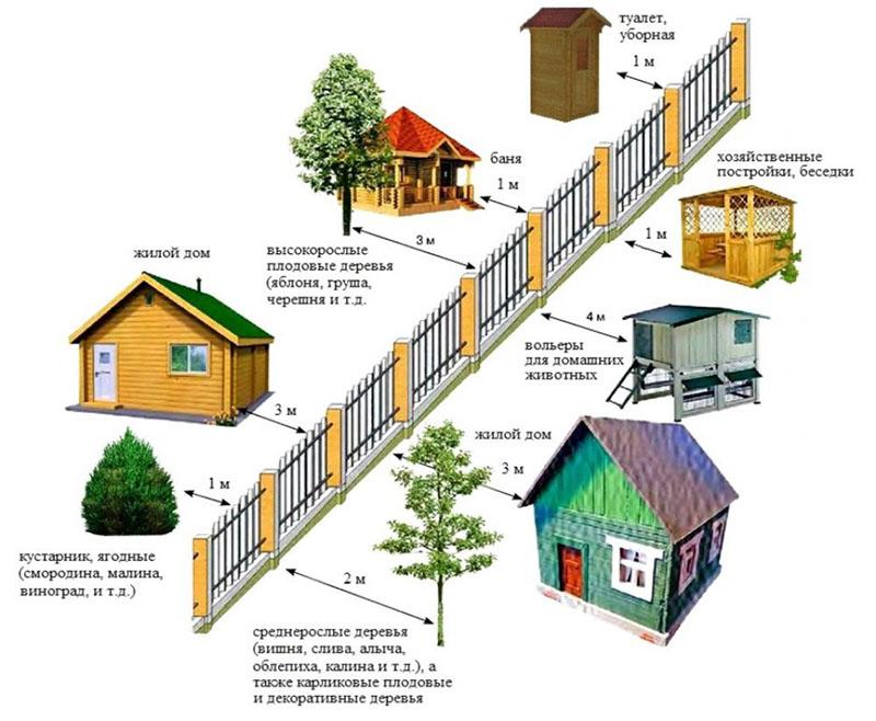 Рекомендованные расстояния между объектами на участке