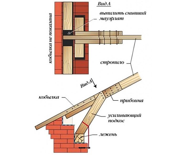 Ремонт крепления нижней части стропильной системы