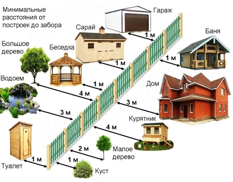 Примерная планировка дачного участка с учётом соседей