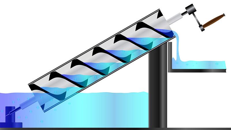 По сравнению с другими ручными устройствами винт Архимеда работает намного быстрее и имеет высокий КПД