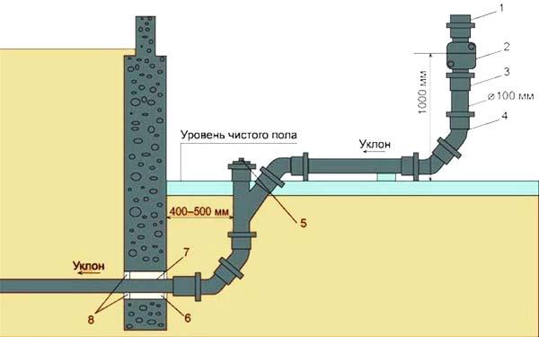 Прокладка канализационной трубы под фундаментом