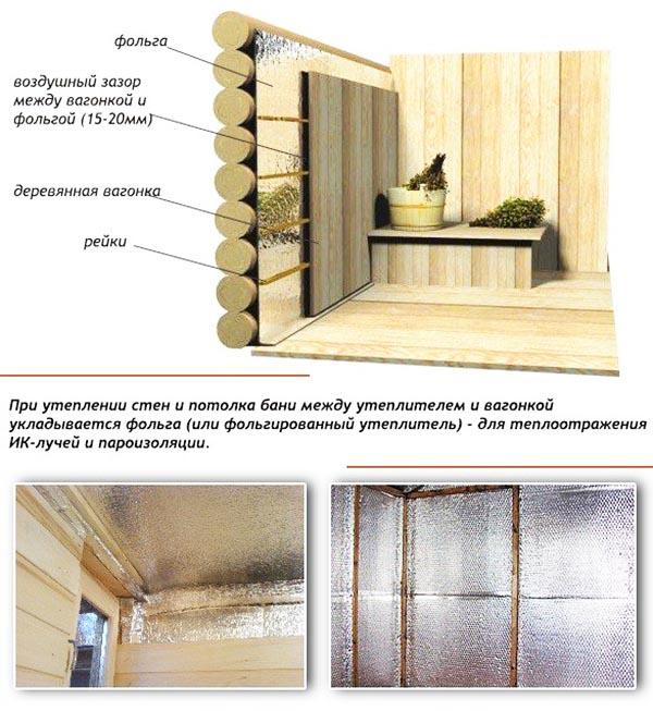 Использование фольги как отражающей тепло поверхности