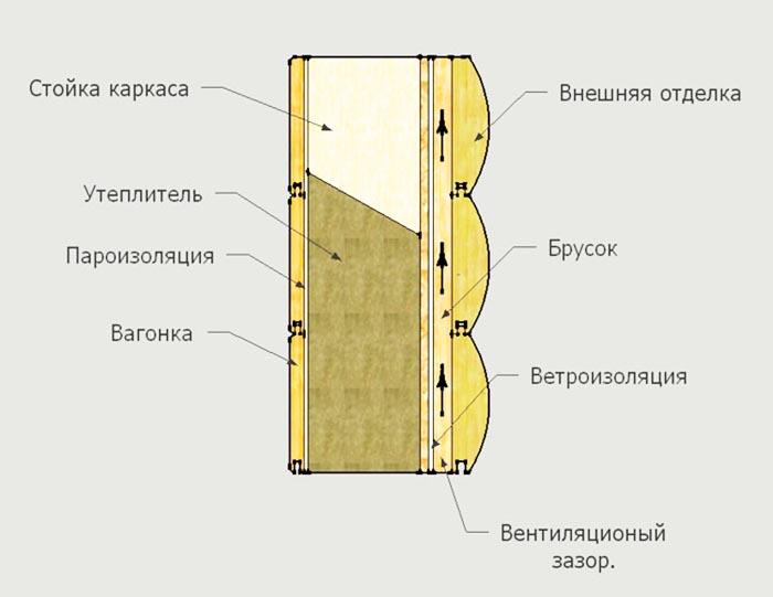Многослойная стена деревянного дома