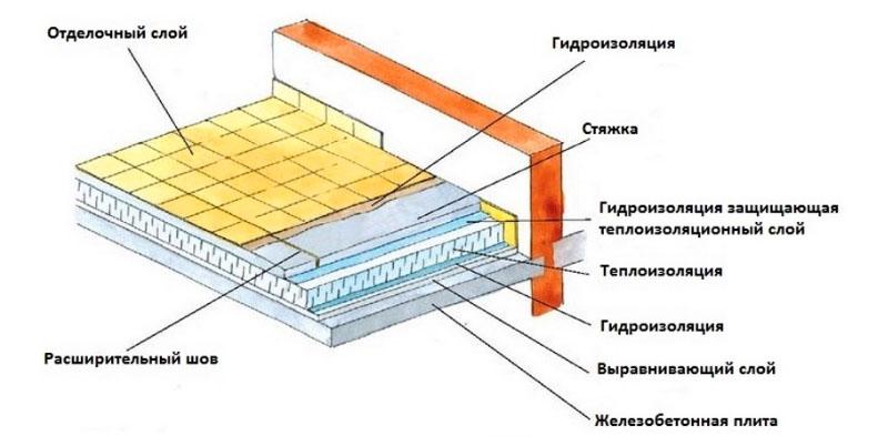Структура пола между подвалом и жилым помещением или между этажами