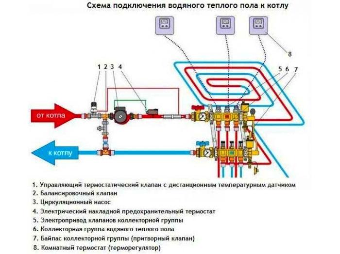 Схема подключения водяного тёплого пола к водогрейному котлу