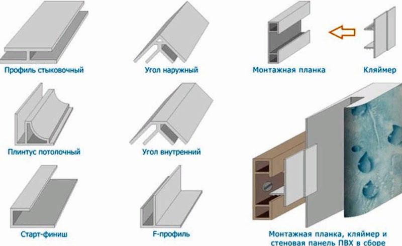 Фурнитура для крепления пластиковых панелей