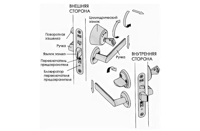 Устройство ручки межкомнатной двери