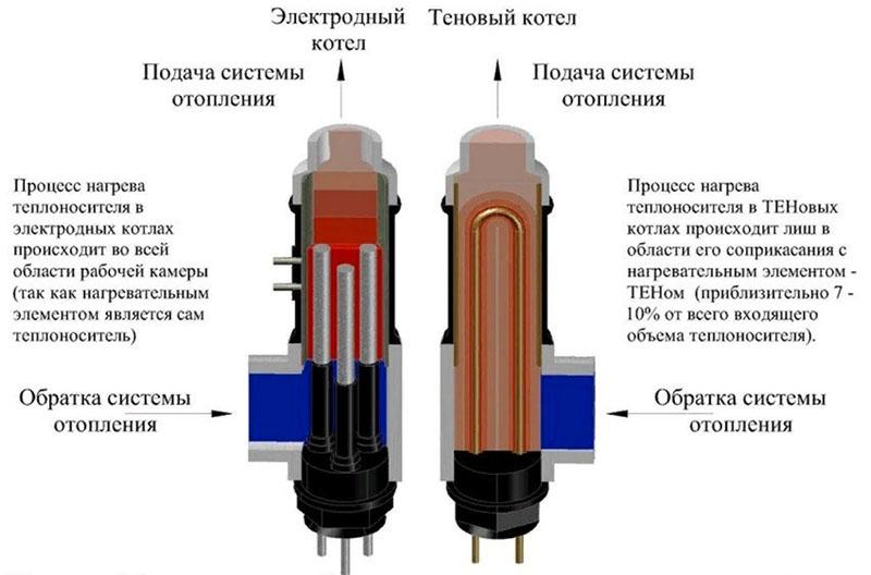 Отопление с ионным котлом: все за или против