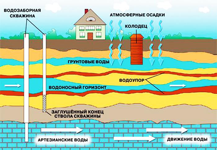 Структура грунта и водоносные слои