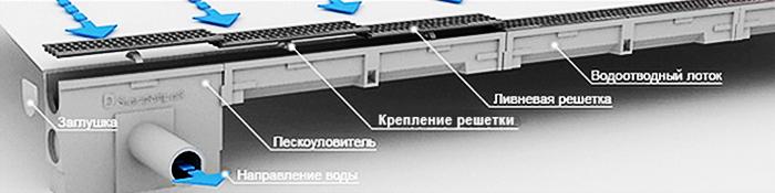 Элемент линейного дренажа