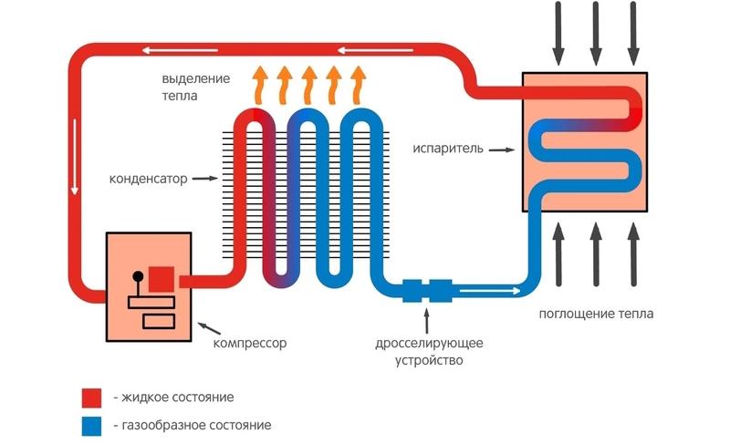 Структурная схема компрессионного холодильника